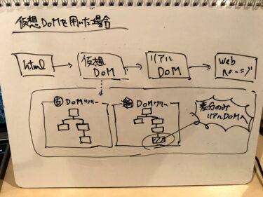 Vue.js・Reactを触る際に知っておきたい仮想DOMの話